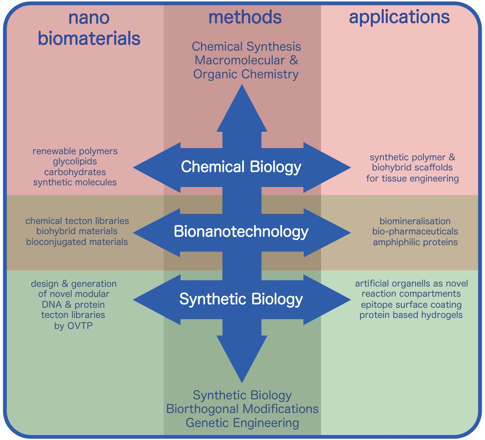 ChemBiol meets SynBiol
